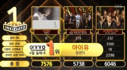 """Watch: IU Gets 1st Win With """"Through The Night"""" On """"Inkigayo""""; Performances By WINNER, Teen Top, Oh My Girl, And More!"""