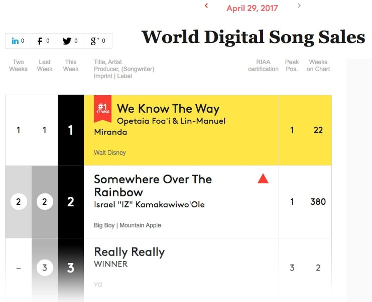 Winner Maintains Top  Ranking On Billboard Music Chart With