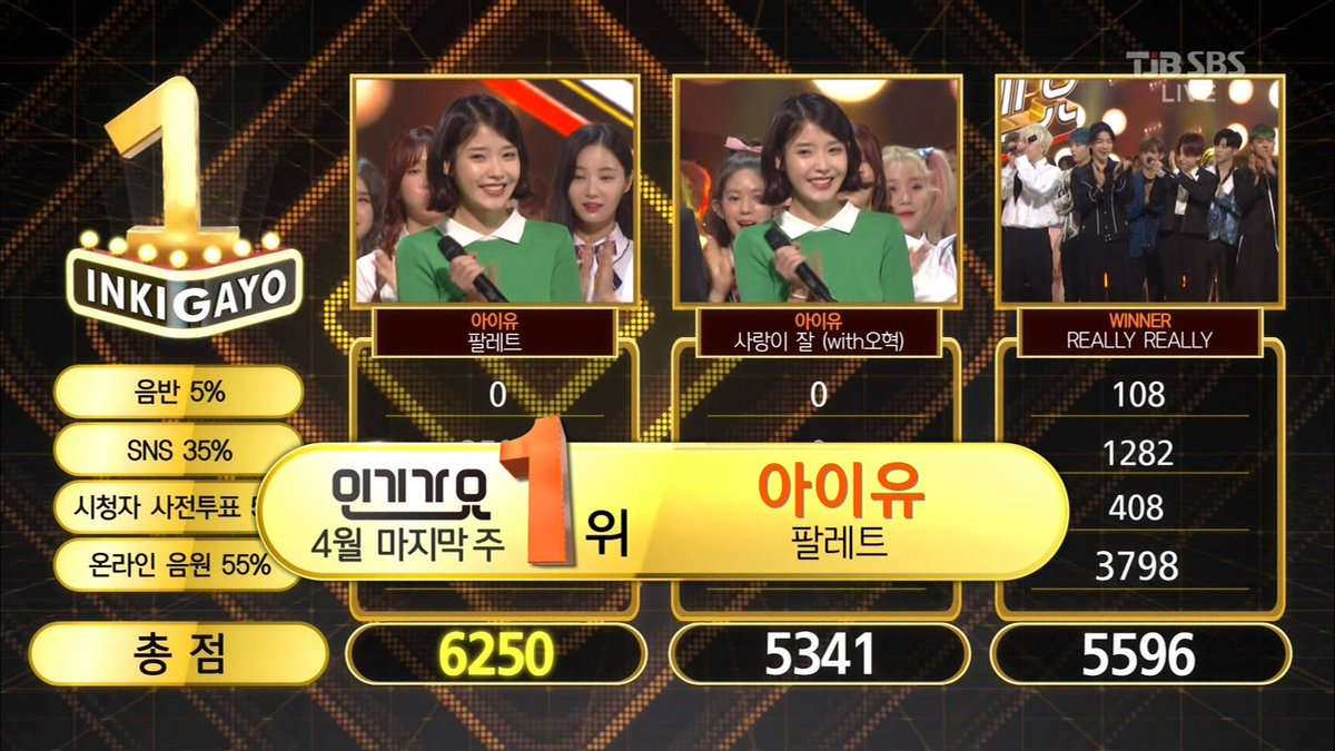 "Watch: IU Gets 3rd Win With ""Palette"" On ""Inkigayo""; Performances By SECHSKIES, WINNER, MOMOLAND, And More!"