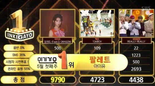"""Watch: IU Gets 7th Win With """"Palette"""" On """"Inkigayo""""; Performances By Triple H, Lovelyz, WINNER, And More!"""