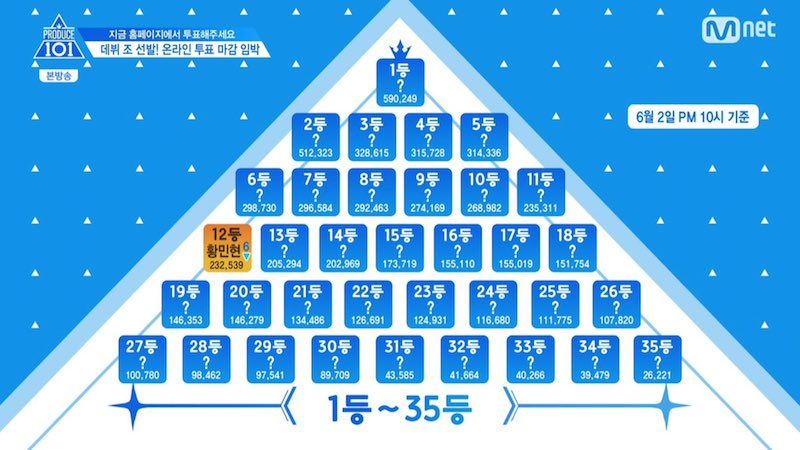 """""""Produce 101 Season 2"""" Releases Statement On Revealing Ranking Of Only One Trainee"""