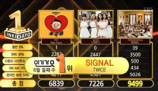 "Watch: TWICE Gets 11th Win And Triple Crown With ""Signal"" On ""Inkigayo""; Performances By FTISLAND, Highlight, Kim Chungha, And More!"