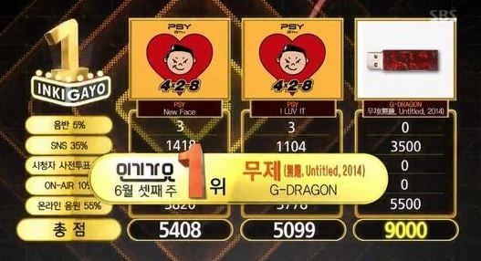 "G-DRAGON Gets 1st Win With ""Untitled, 2014"" On ""Inkigayo""!"