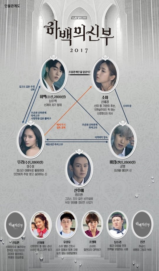 """""""Bride of the Water God"""" Maps Out Character Relationships In The Drama In New Poster"""