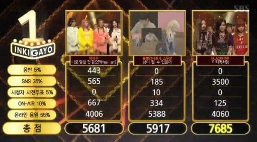 "Watch: BLACKPINK Takes 1st Win With ""As If It's Your Last"" On ""Inkigayo""; Performances By Apink, MAMAMOO, And More!"