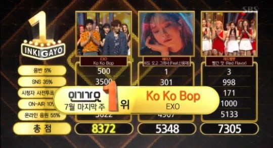 "Watch: EXO Takes 4th Win With ""Ko Ko Bop"" On ""Inkigayo""; Performances By KARD, Red Velvet, And More!"