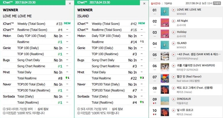 WINNER Takes Top Spots On Korean And Global Charts With New