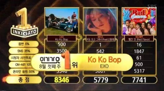 """Watch: EXO Takes 9th Win With """"Ko Ko Bop"""" On """"Inkigayo""""; Performances By WINNER, GFRIEND, And More!"""