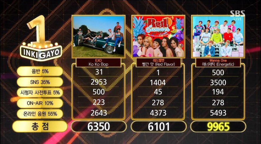 "Watch: Wanna One Takes 5th Win With ""Energetic"" On ""Inkigayo""; Performances By Taeyang, WINNER, And More!"