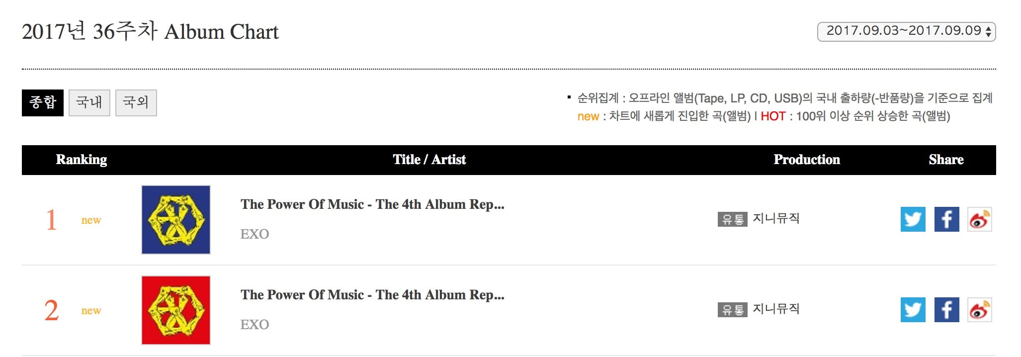 """EXO Continues To Soar As """"THE WAR: The Power Of Music"""" Tops"""