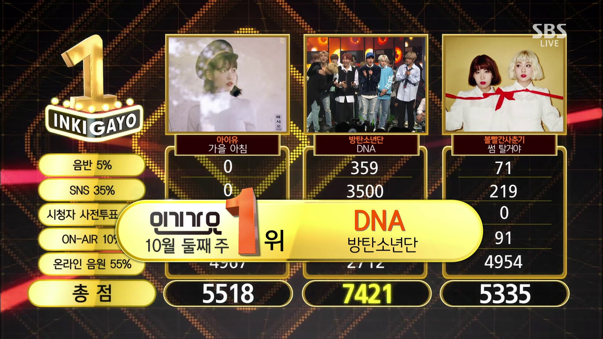 "Watch: BTS Takes 8th Win With ""DNA"" On ""Inkigayo""; Performances By B1A4, K.Will, And More!"