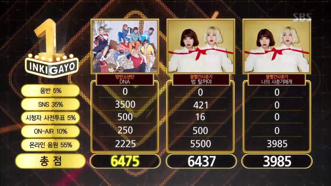 "Watch: BTS Takes 10th Win With ""DNA"" On ""Inkigayo""; Performances By GOT7, NU'EST W, And More!"