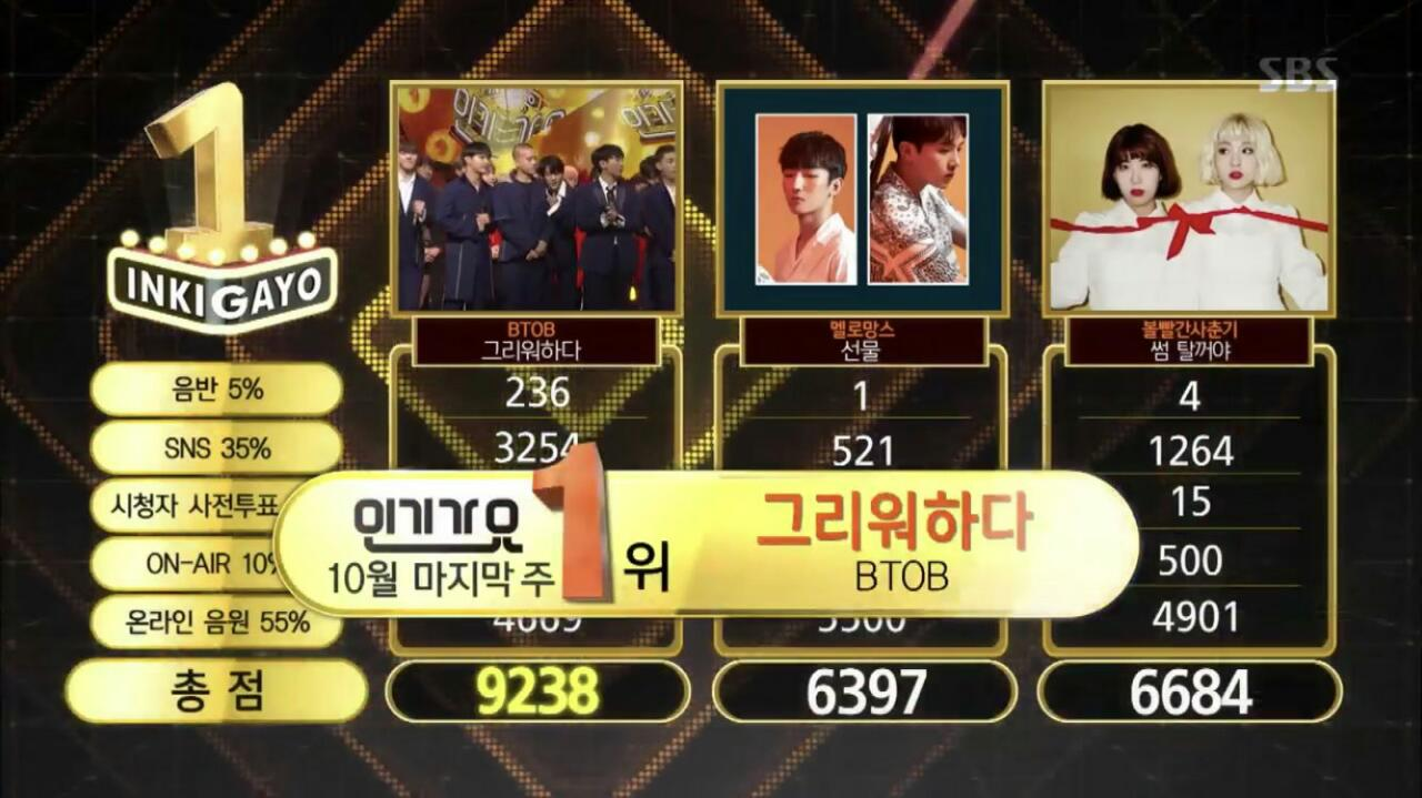 "Watch: BTOB Takes 4th Win For ""Missing You"" On ""Inkigayo""; Performances By Taemin, Highlight, GOT7, And More!"