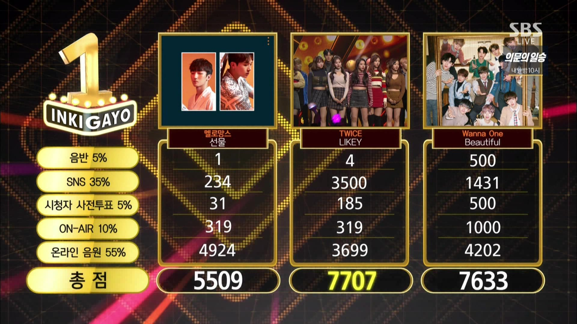 """Watch: TWICE Takes 7th Win For """"Likey"""" On """"Inkigayo""""; Performances By KARD, SEVENTEEN, Red Velvet, And More!"""