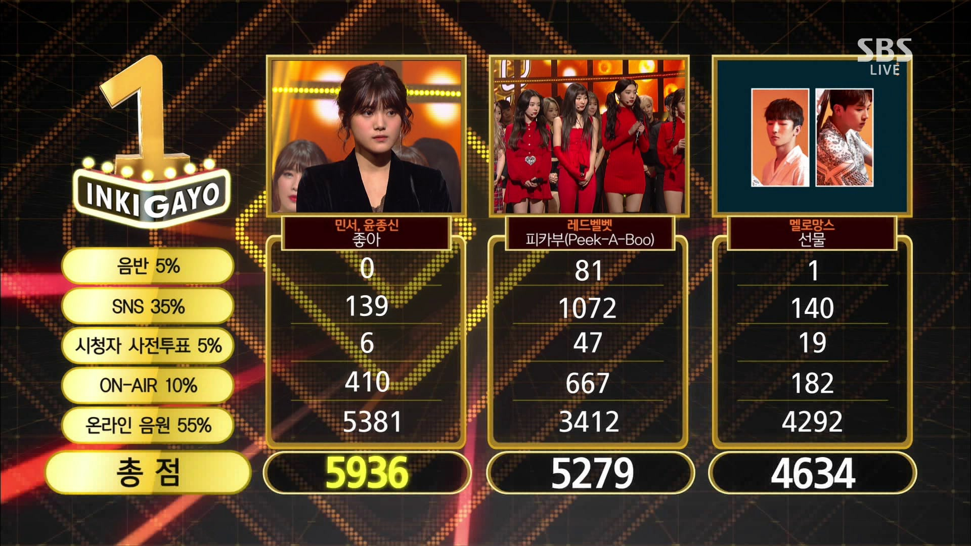Watch: Minseo And Yoon Jong Shin Take 1st Win For âYesâ On âInkigayoâ; Performances By EXID, Red Velvet, And More!