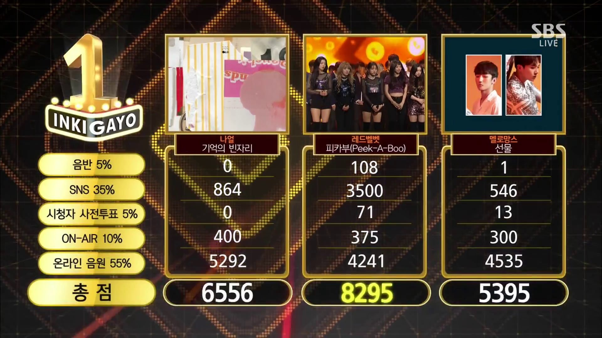 """Watch: Red Velvet Takes 1st Win For """"Peek-A-Boo"""" On """"Inkigayo""""; Performances By Taemin, HyunA, And More!"""