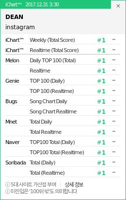 """Dean Rules Music Charts With Perfect All-Kill For """"instagram"""
