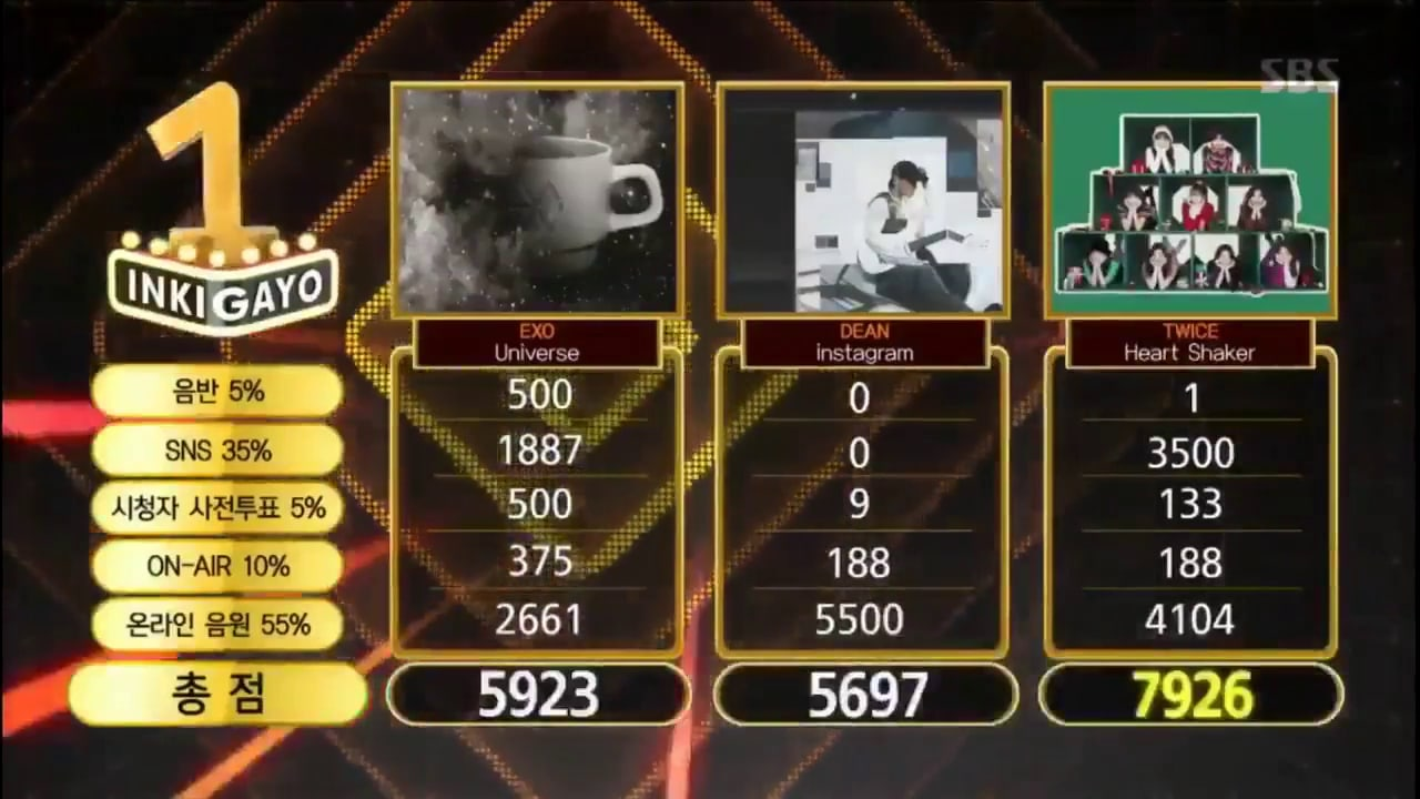 """Watch: TWICE Takes 8th Win For """"Heart Shaker"""" On """"Inkigayo""""; Performances By Soyou, MONSTA X, Lovelyz, And More!"""