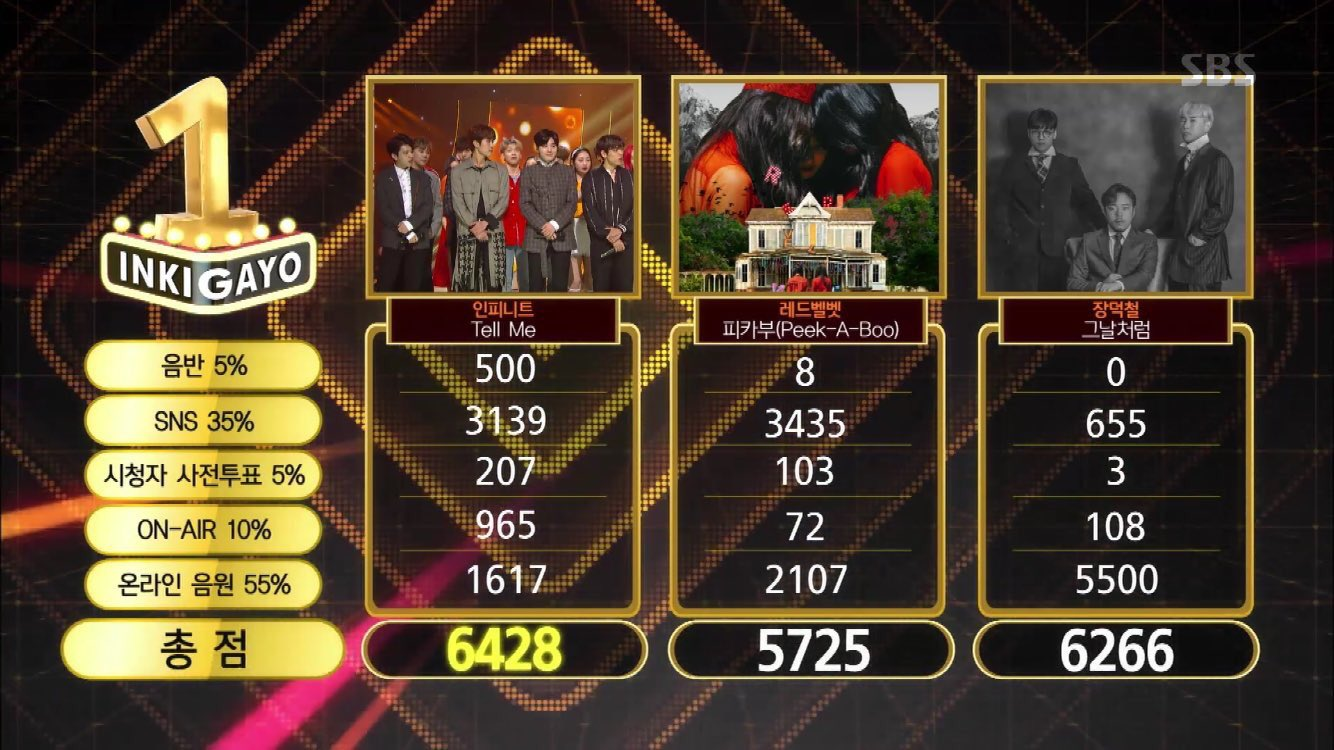 "Watch: INFINITE Takes 5th Win For ""Tell Me"" On ""Inkigayo""; Performances By Sunmi, JBJ, Chungha, And More!"