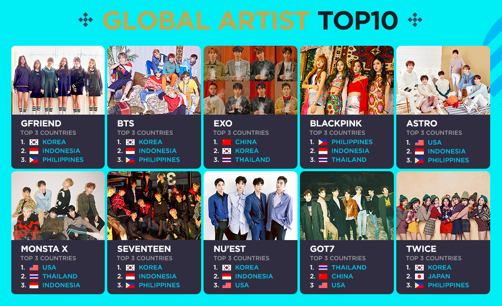 V live announces 2018 global v live top 10 soompi in addition v live also shared a list of the top five global rookie artists with the boyz golden child jbj pristin and wanna one each grabbing spots stopboris Images
