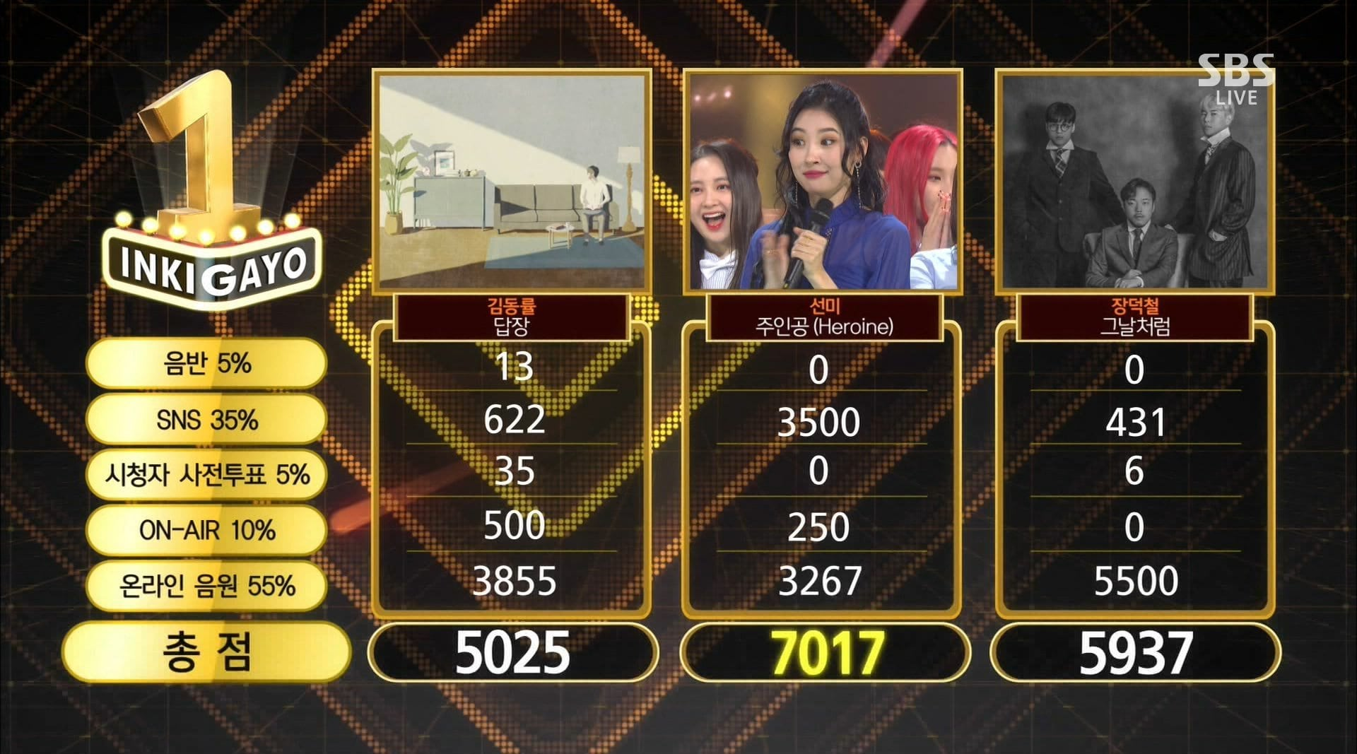 """Watch: Sunmi Takes 3rd Win For """"Heroine"""" On """"Inkigayo""""; Performances By iKON, Jeong Sewoon, And More!"""