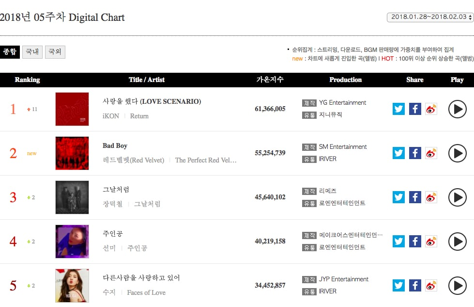iKON, Red Velvet, And More Top Weekly Gaon Charts | Soompi