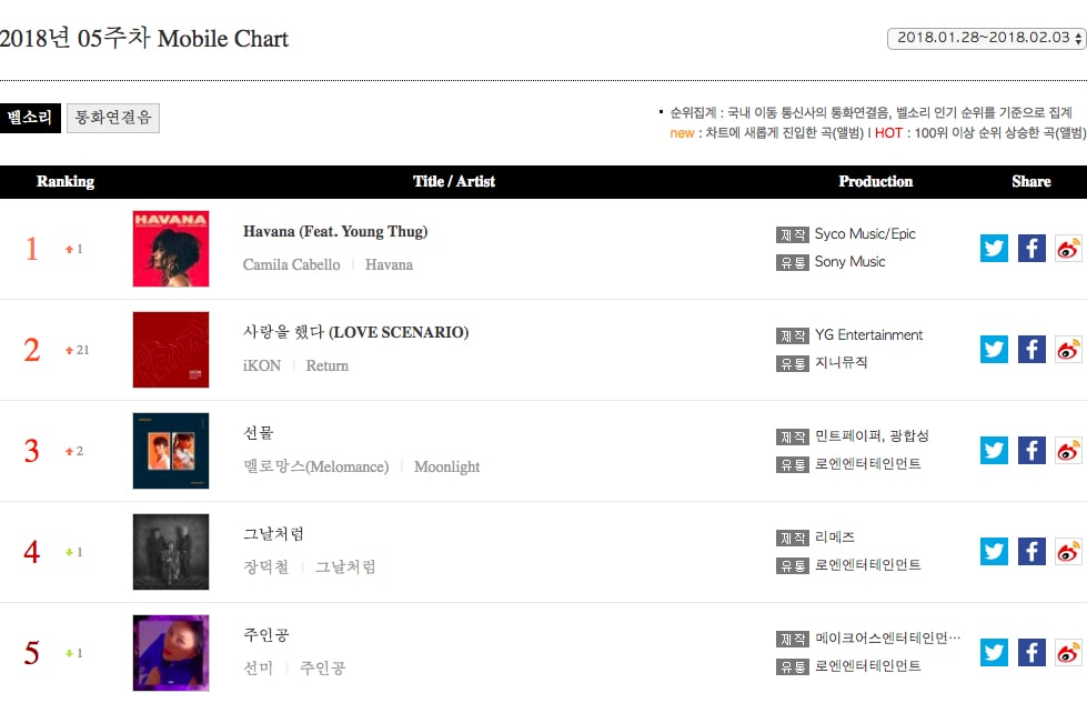 iKON, Red Velvet, And More Top Weekly Gaon Charts | Soompi