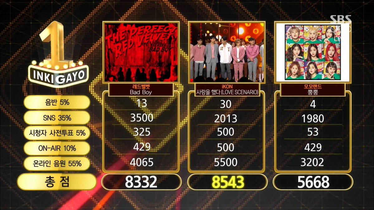 """Watch: iKON Takes 2nd Win For """"Love Scenario"""" On """"Inkigayo""""; Performances By New MCs, SEVENTEEN, And More!"""