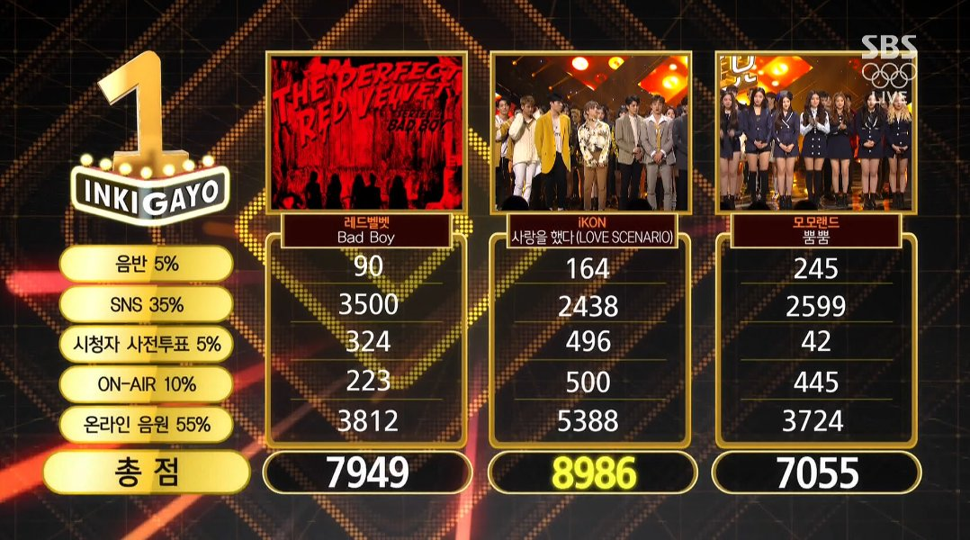 """Watch: iKON Takes 4th Win For """"Love Scenario"""" On """"Inkigayo""""; Performances By BoA, Yang Yoseob, NCT U, And More!"""