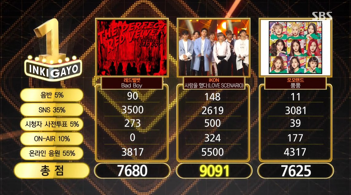"""Watch: iKON Takes 8th Win For """"Love Scenario"""" On """"Inkigayo""""; Performances By Sunggyu, SF9, NCT U, And More!"""