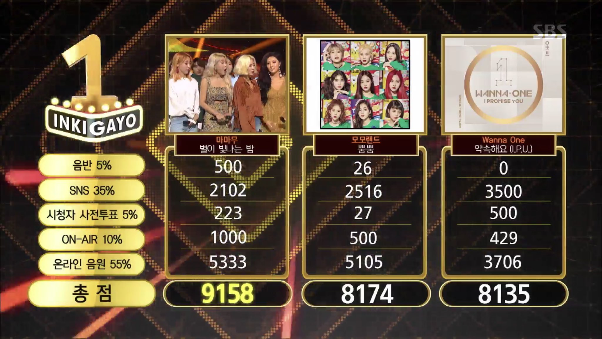"Watch: MAMAMOO Takes 5th Win With ""Starry Night"" On ""Inkigayo""; Performances By GOT7, NCT 127, UP10TION, And More!"