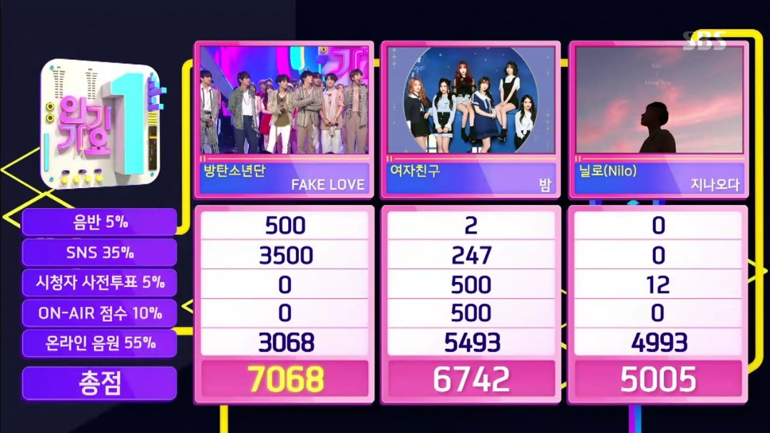 """BTS Takes 3rd Win For """"Fake Love"""" On """"Inkigayo"""""""