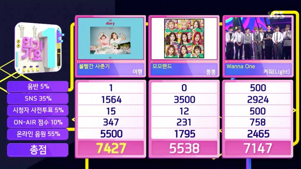 "Watch: Bolbbalgan4 Takes 1st Win For ""Travel"" On ""Inkigayo,"" Performances By SHINee, BLACKPINK, Wanna One, And More"