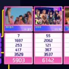 """Watch: TWICE Takes 6th Win For """"Dance The Night Away"""" On """"Inkigayo""""; Performances By Seungri, FTISLAND, SEVENTEEN, And More"""