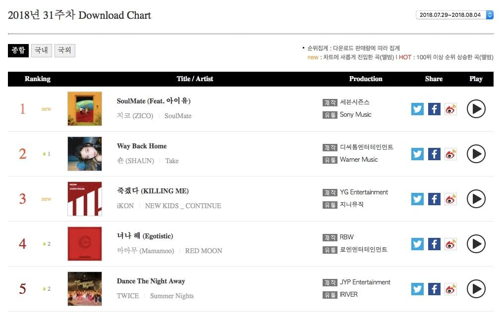 Weekly-Download-Chart.jpg