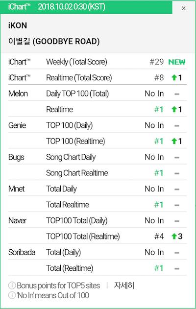"iKON's ""New Kids: The Final"" Grabs Top Spot On Major Realtime Charts"
