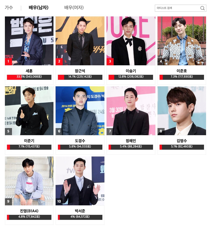 2018 Asia Artist Awards Announces Popularity Award Winners Soompi