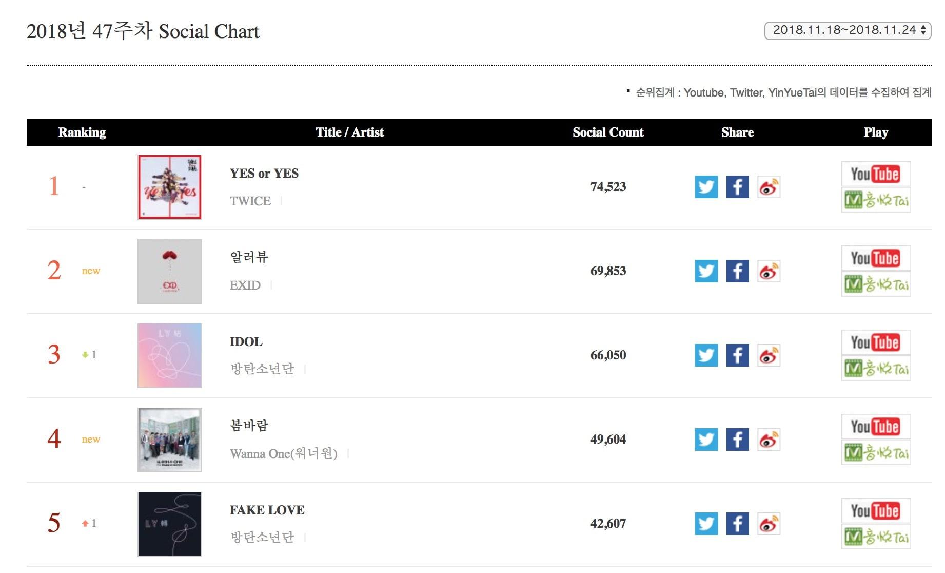 Jennie de BLACKPINK, Wanna One y TWICE llegan a lo más alto de las listas semanales de Gaon 20