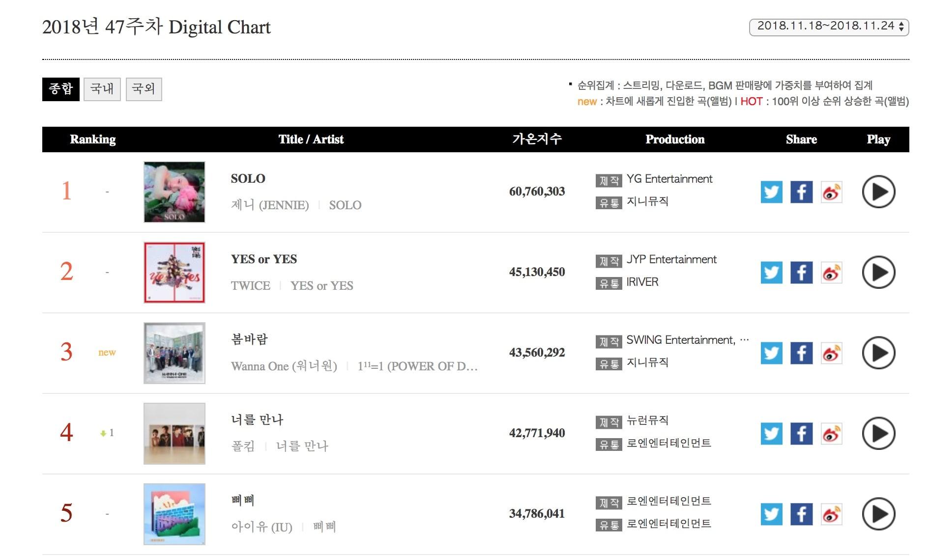 Jennie de BLACKPINK, Wanna One y TWICE llegan a lo más alto de las listas semanales de Gaon 17