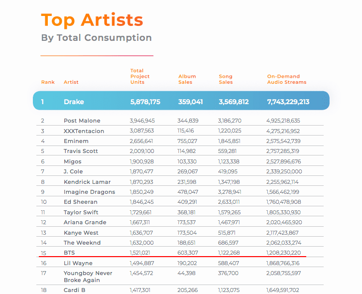 BTS Takes No  2 Spot On List Of Top Artists Based On U S
