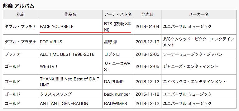 """""""Face Yourself"""" de BTS se convierte en doble platino en Japón + """"Jealous"""" de TVXQ recibe la certificación de oro 1"""