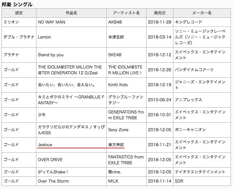 """""""Face Yourself"""" de BTS se convierte en doble platino en Japón + """"Jealous"""" de TVXQ recibe la certificación de oro 2"""