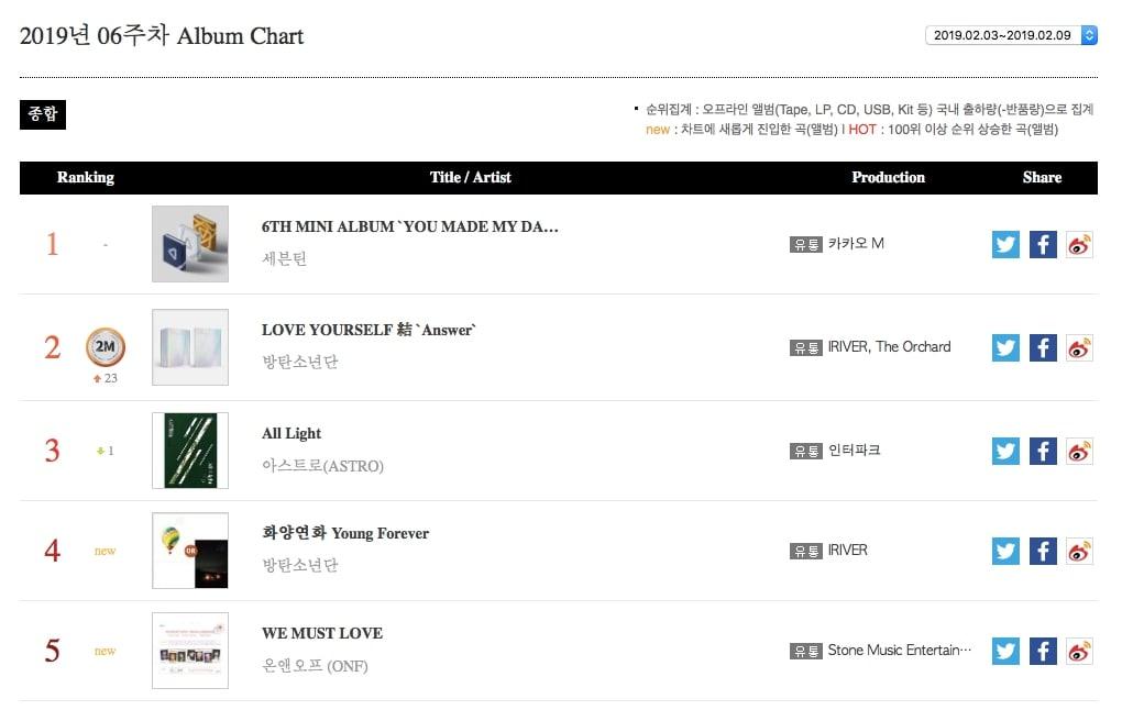 SEVENTEEN Tops Gaon Album Chart For 3rd Consecutive Week