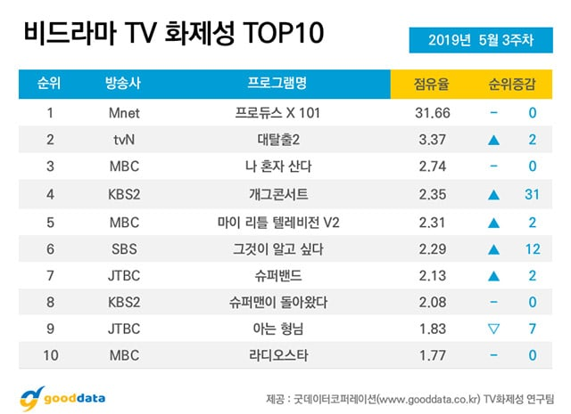"""Produce X 101"""" And Contestants Take Over Rankings Of"""