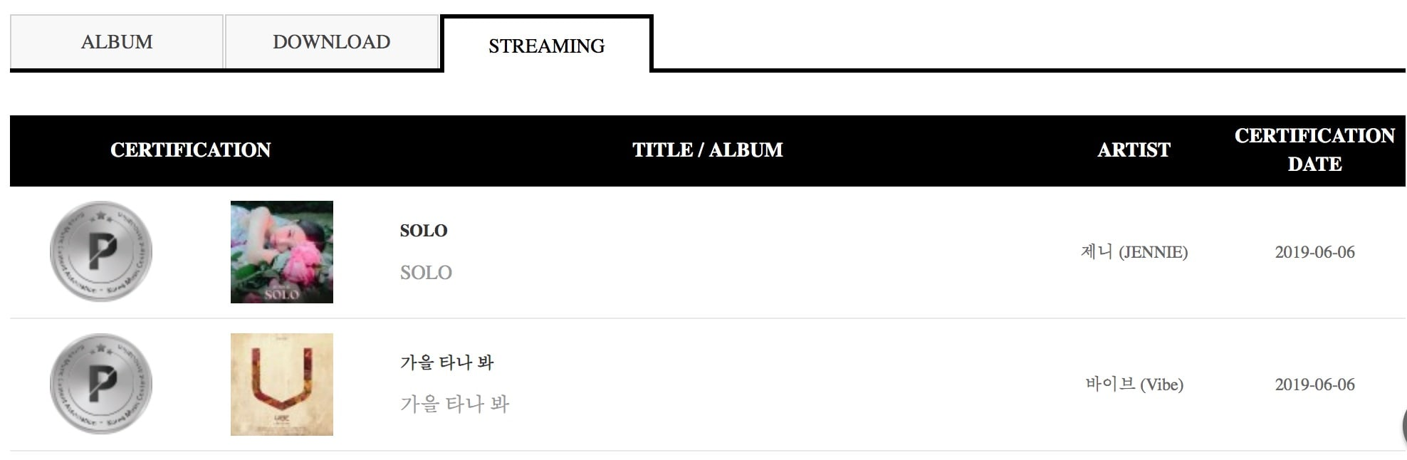 BTS Is First To Receive Triple Million Certification On Gaon + TWICE