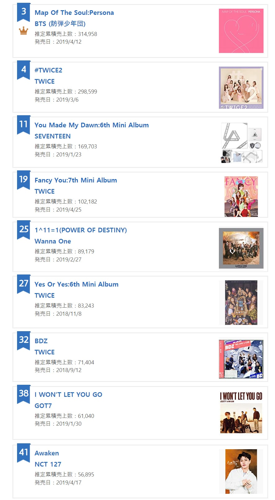 BTS, TWICE, IZ*ONE, SEVENTEEN, And More Earn Spots On Oricon's