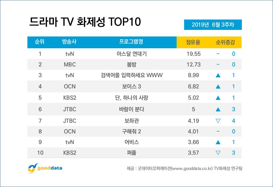 'Arthdal Chronicles' tiếp tục dẫn dầu top drama nhưng diễn viễn được quan tâm nhất lại không phải Song Joong Ki 9