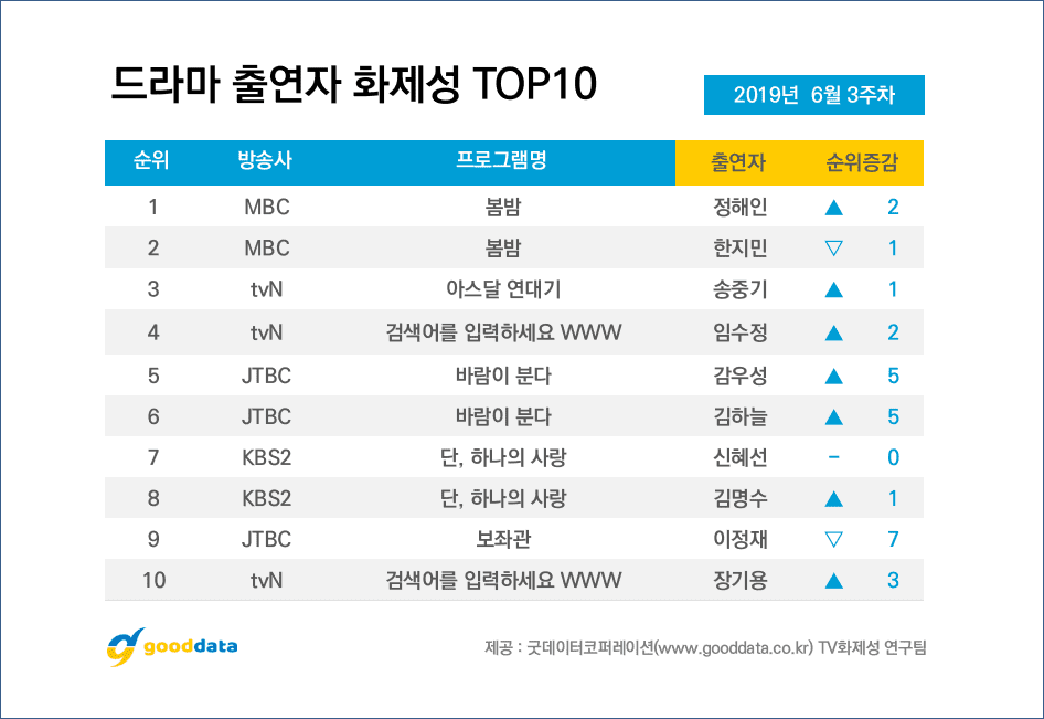 'Arthdal Chronicles' tiếp tục dẫn dầu top drama nhưng diễn viễn được quan tâm nhất lại không phải Song Joong Ki 10
