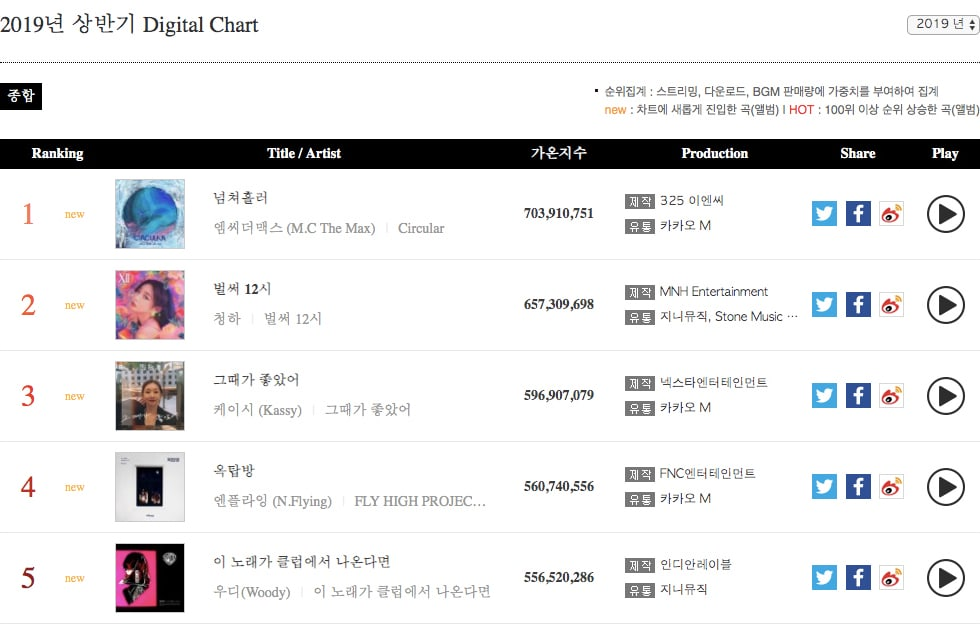 Gaon Reveals Accumulated Digital And Album Charts For 1st Half Of