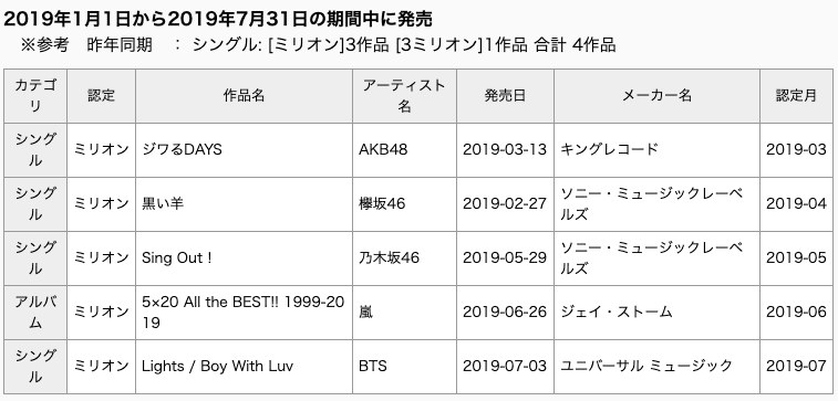 BTS (Bangtan Boys) >> Single Japonés 'Lights/Boy With Luv' Bts-million